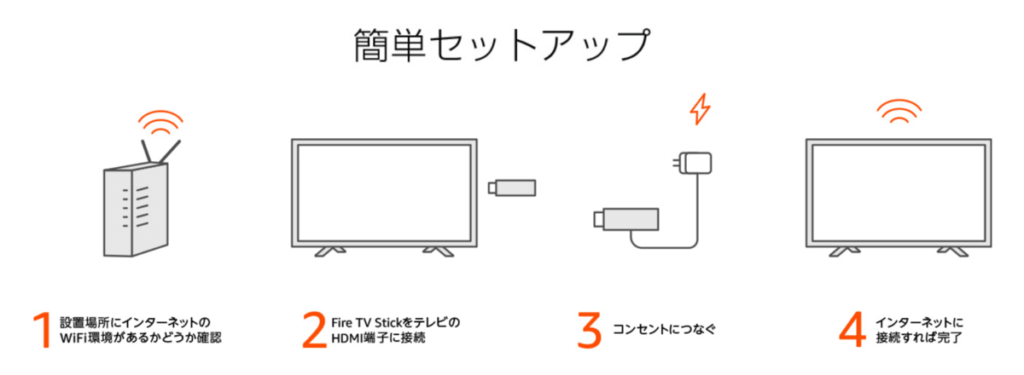 Fire TV Stickの接続方法を写真付きで解説